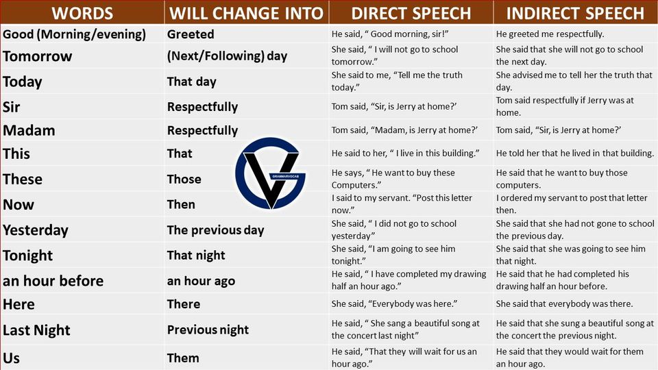 direct and indirect speech table