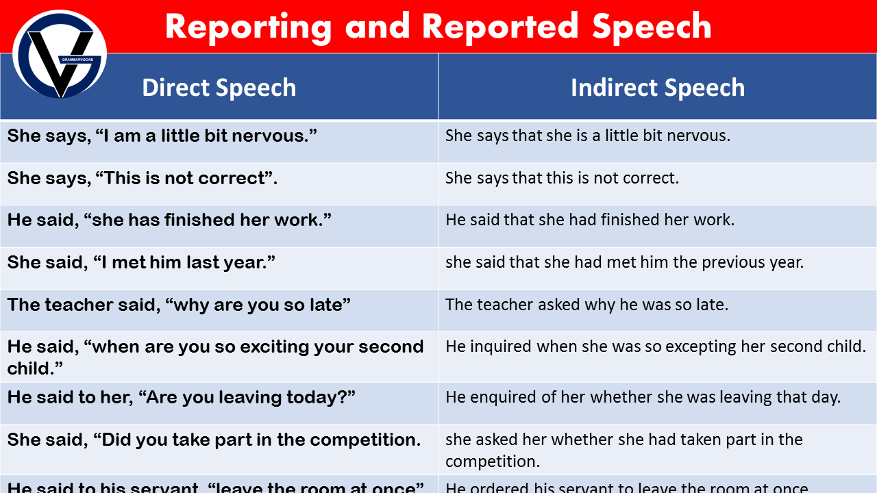direct and indirect speech in Detail