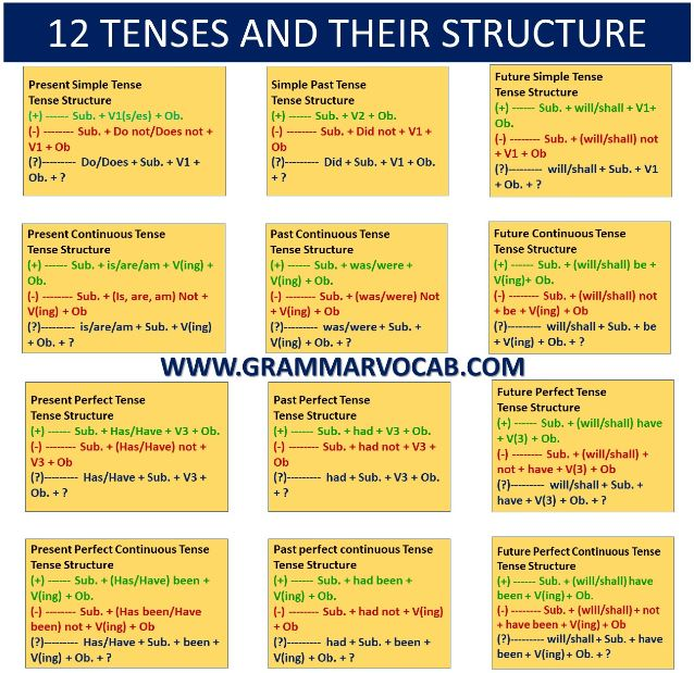 12 Tenses In English With Examples Infographic Pdf Grammarvocab