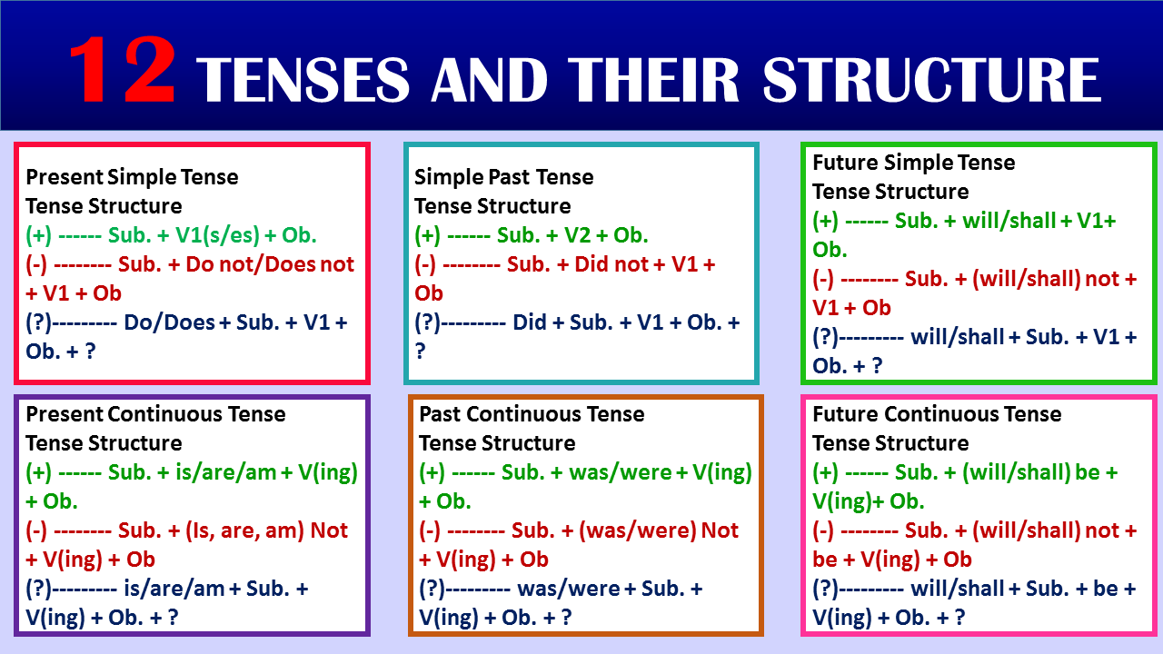 12 tenses structure