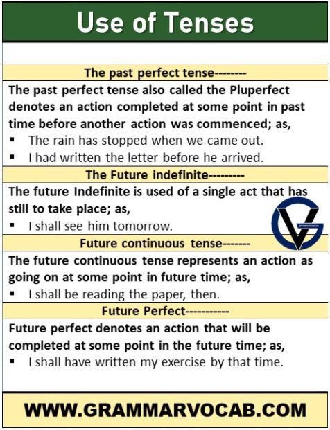 usage of tenses
