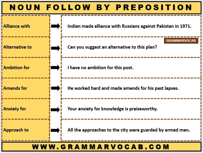 noun followed by preposition