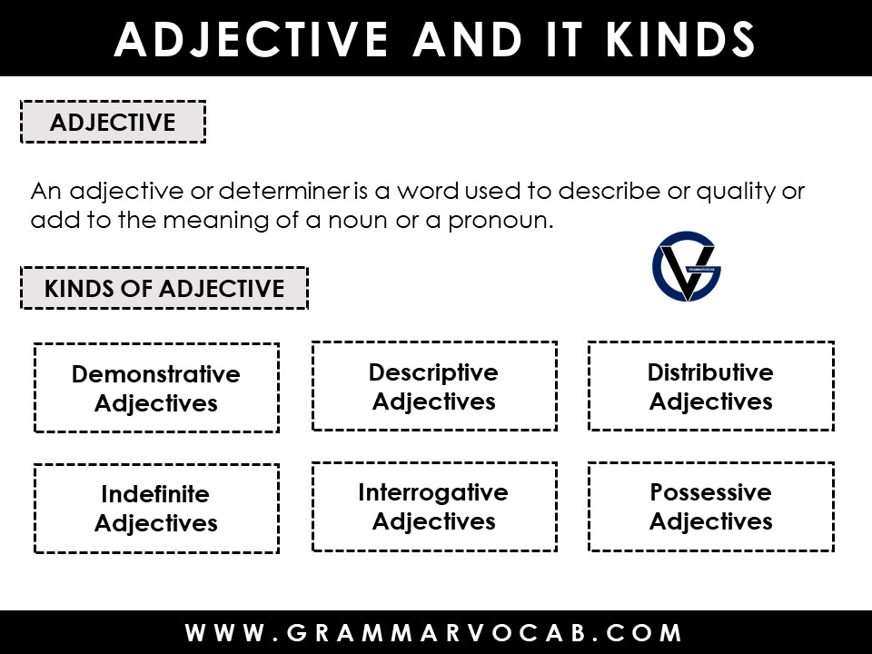 Adjective and its types