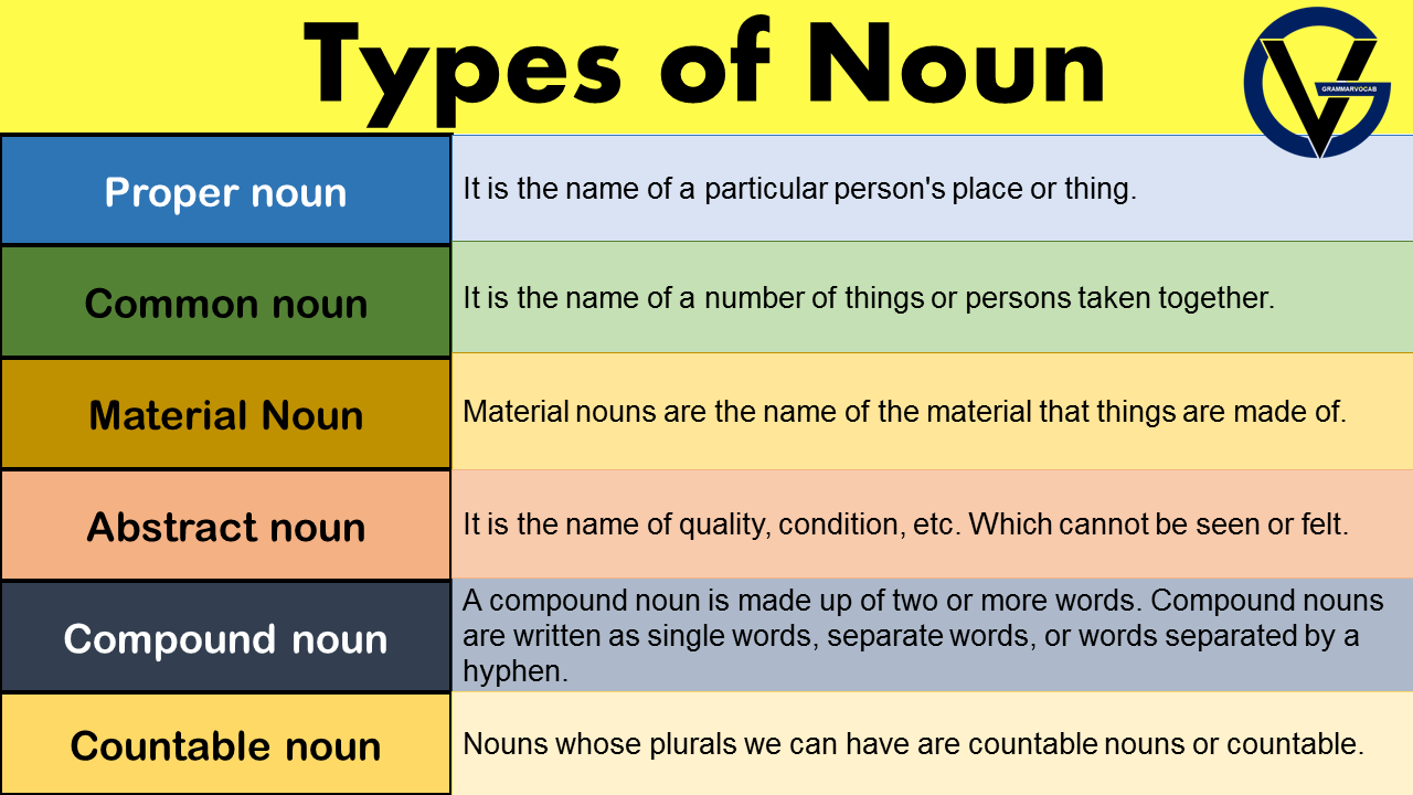 noun and its types