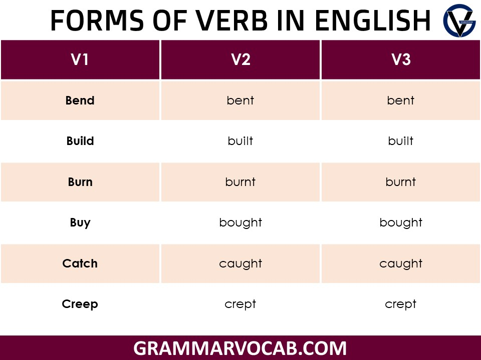 forms of verb in english