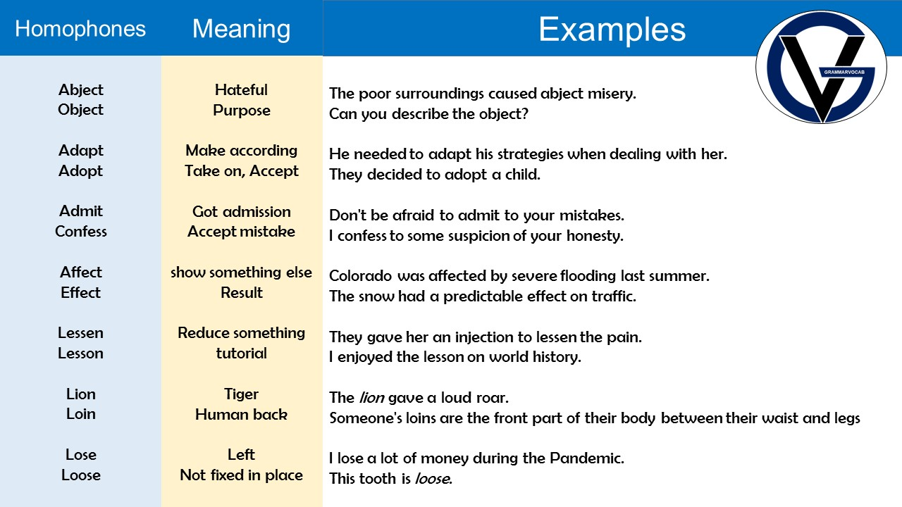 Homophones Examples with Meaning in English PDF