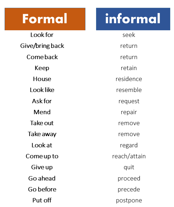 formal to informal examples
