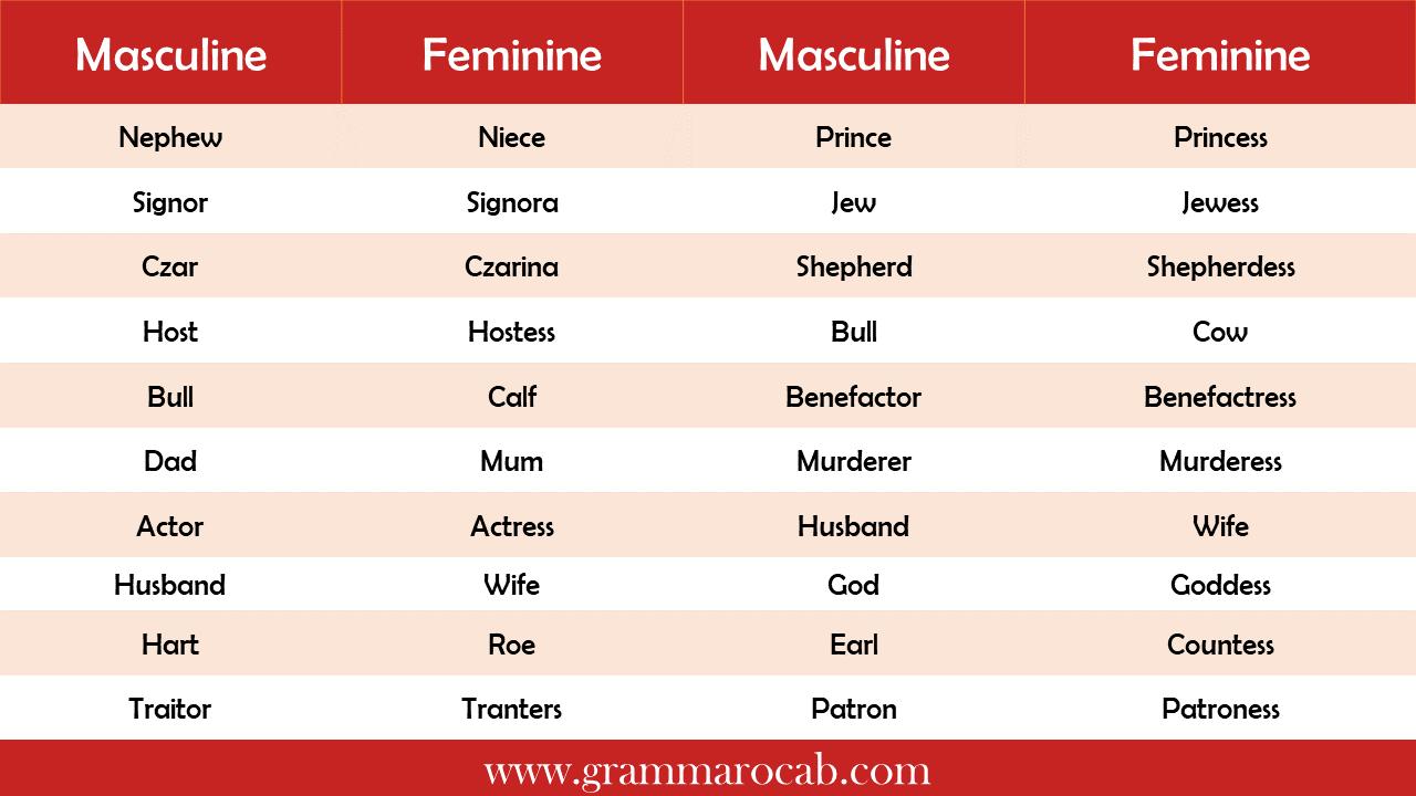 List of Masculine and Feminine Gender