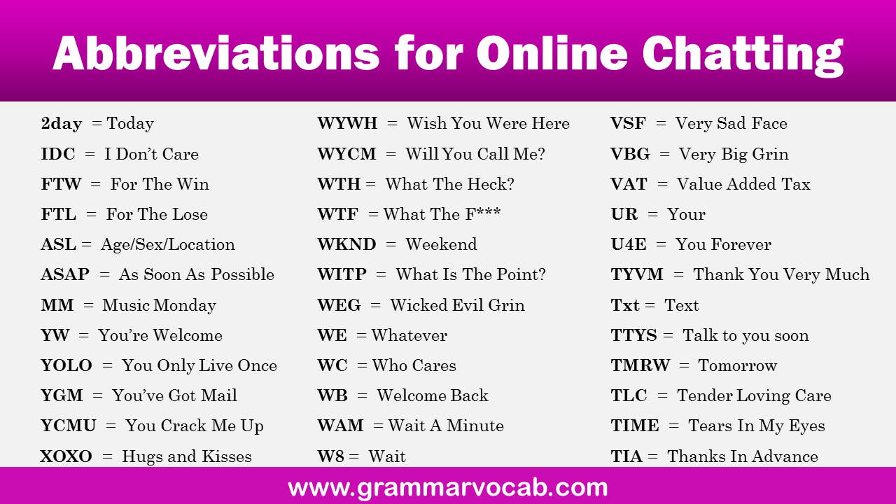 Abbreviations for Online Chatting