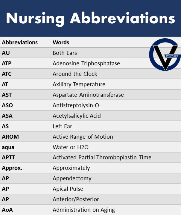 Most Common Nursing Abbreviations