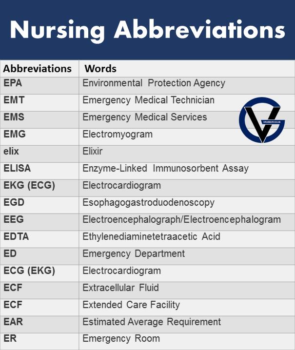list of nursing abbreviations