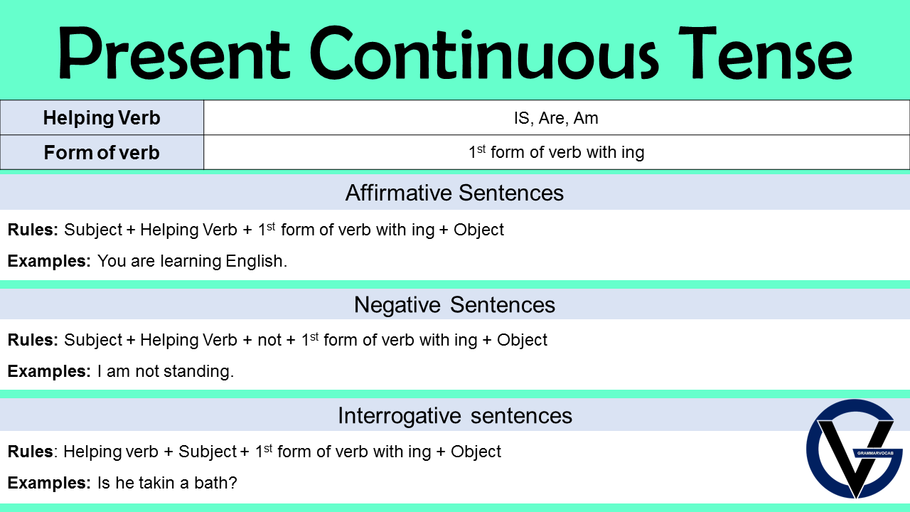 Present Continuous Tense Rules in English