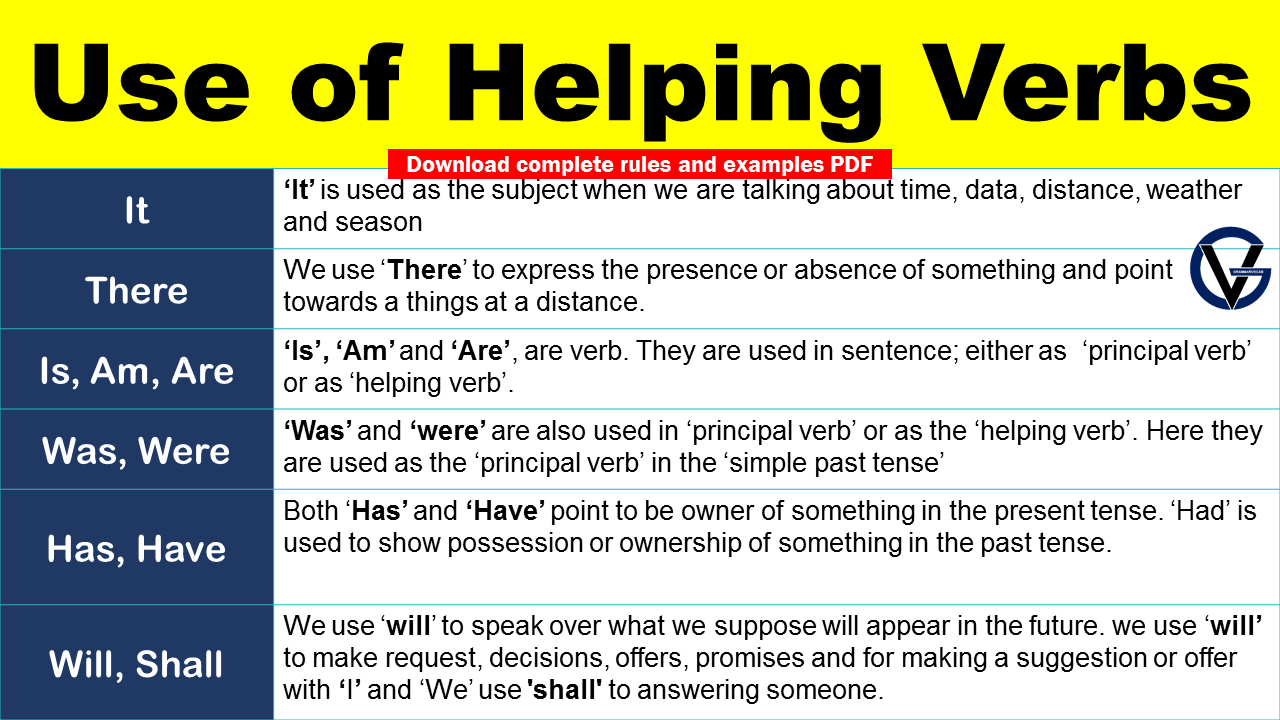 Use of Helping Verbs In Sentences