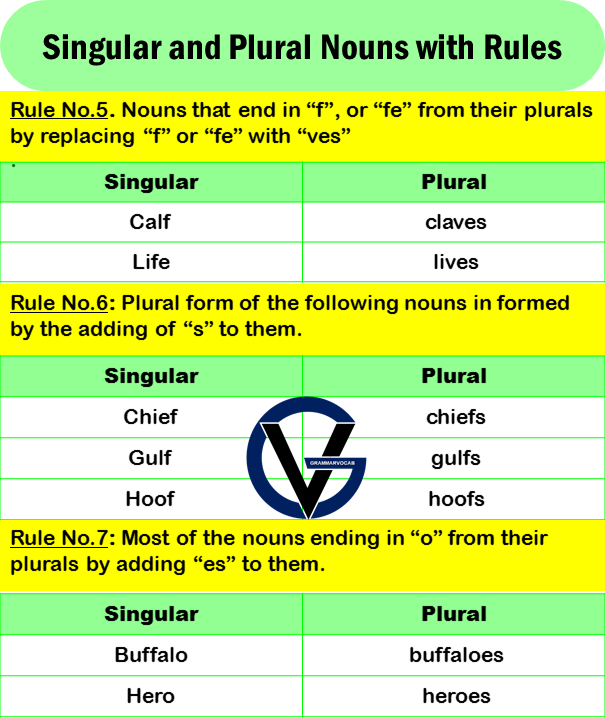 singular and plural list with rules