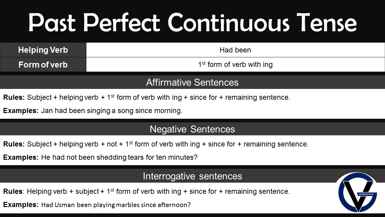 Past Perfect Continuous Tense in English