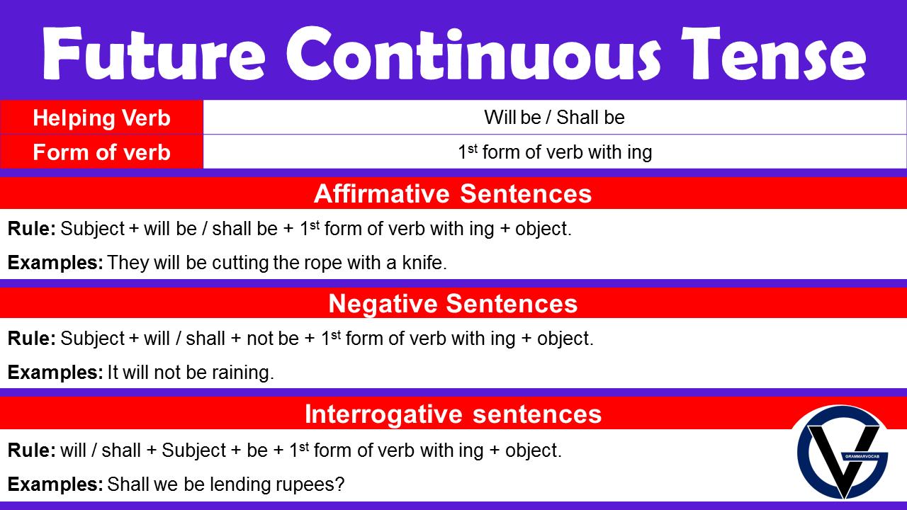 Future Continuous Tense Structure