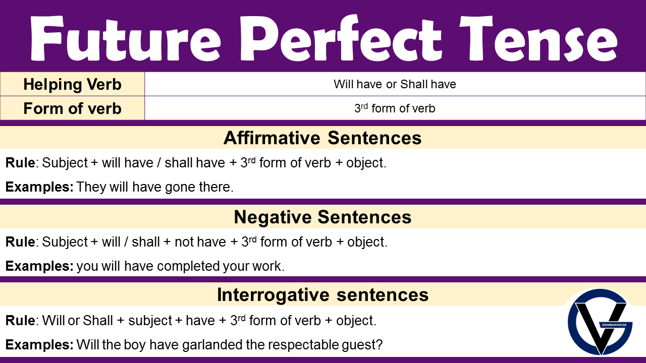 Future Perfect Tense Structure