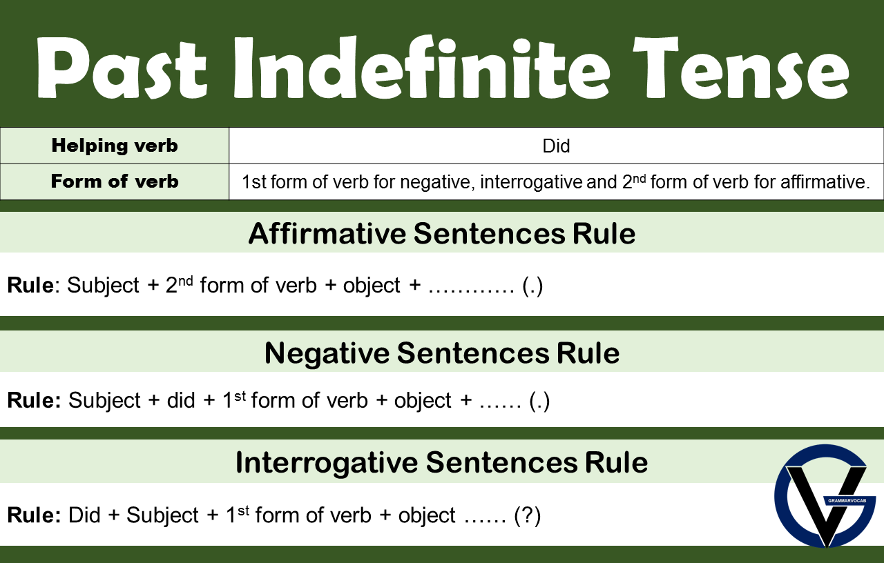 Past Indefinite Tense Formula, Definition, Examples