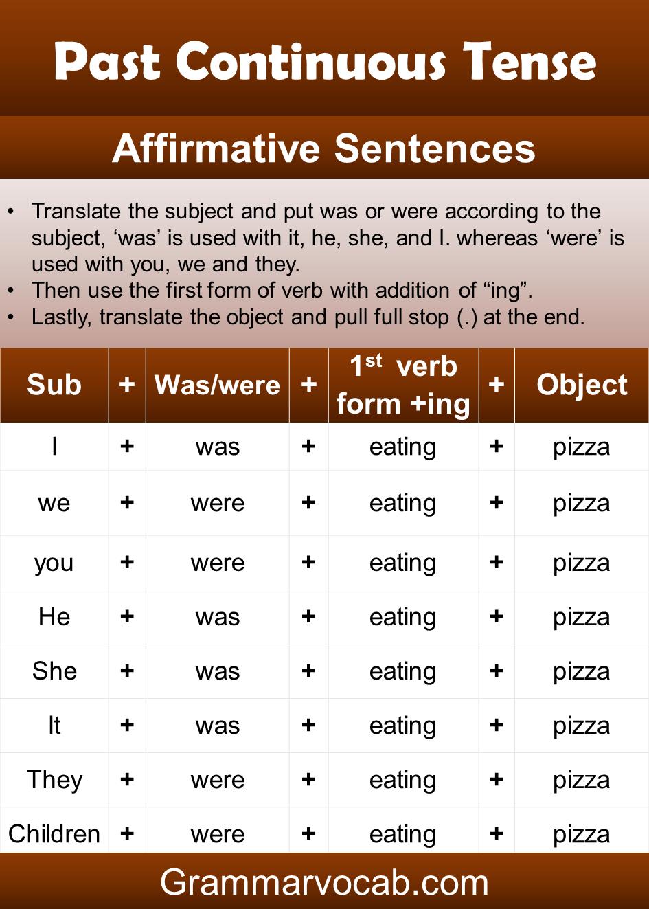 past continuous tense affirmative sentence structure
