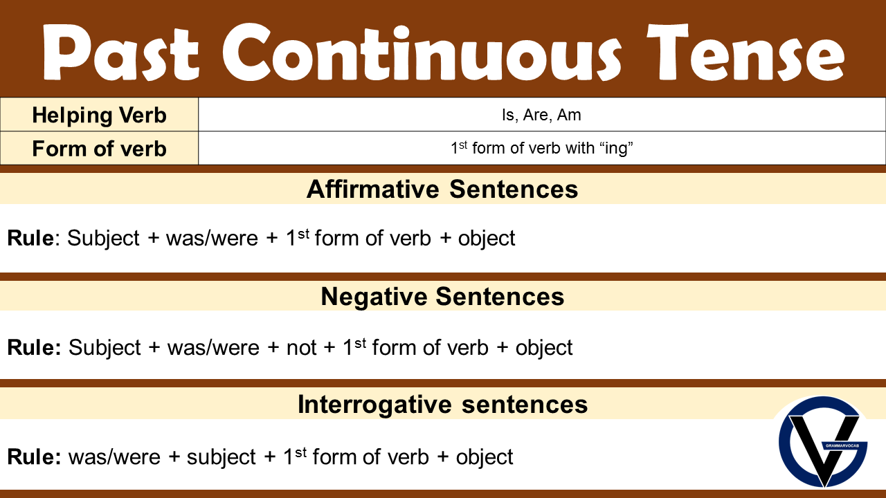 Past Continuous Tense in English Sentences, Rule, Formula, Examples