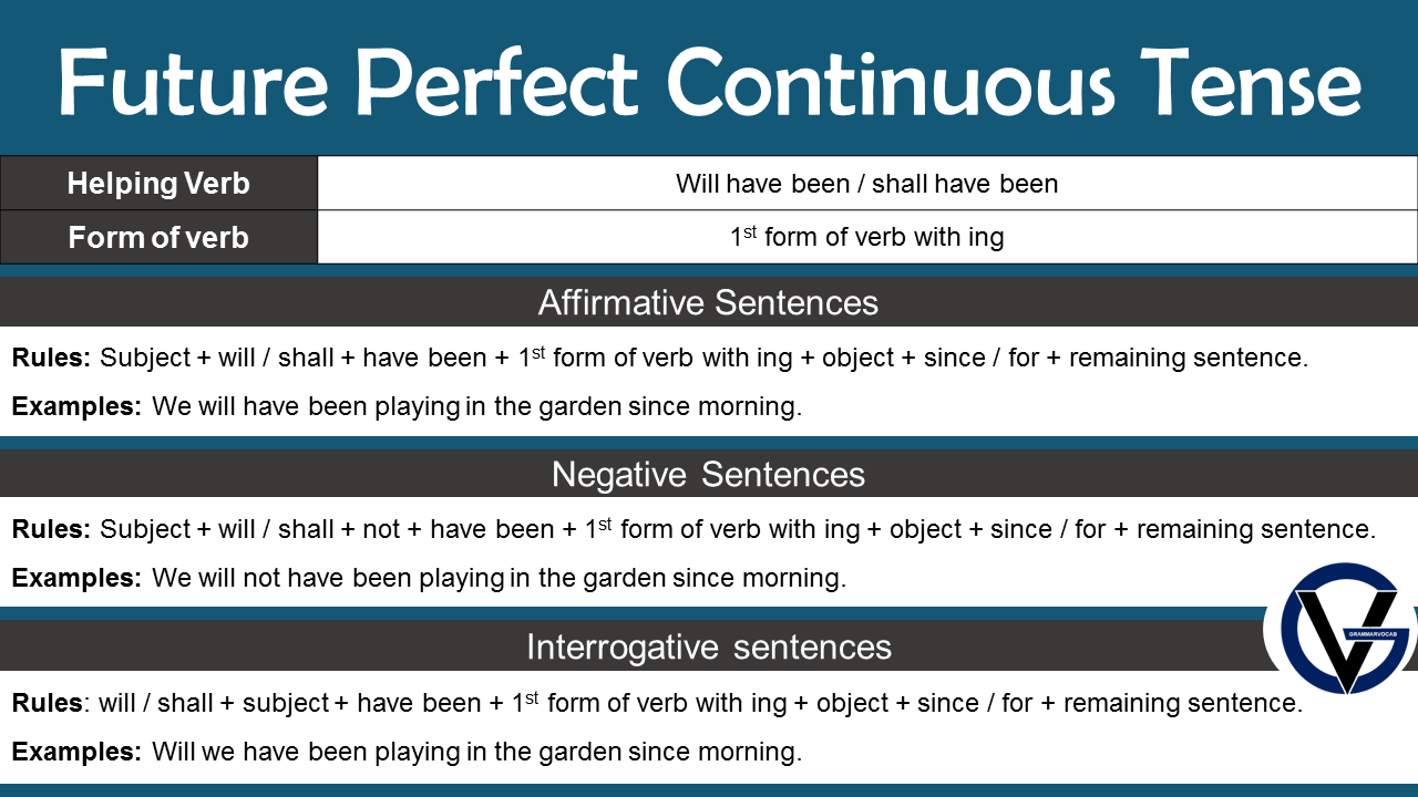 Future Perfect Continuous Tense Structure