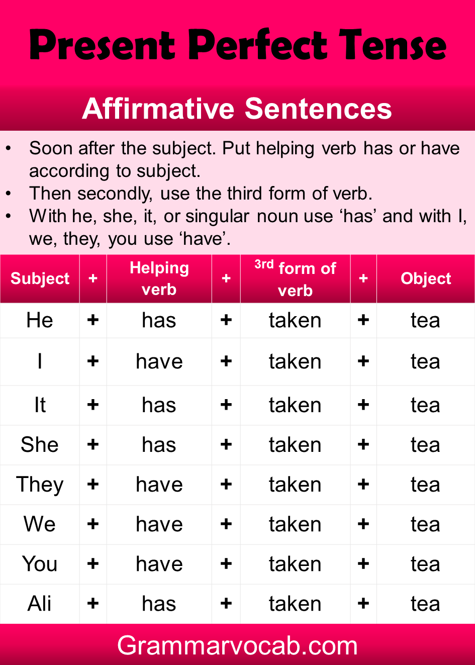 Present Perfect Tense with Example
