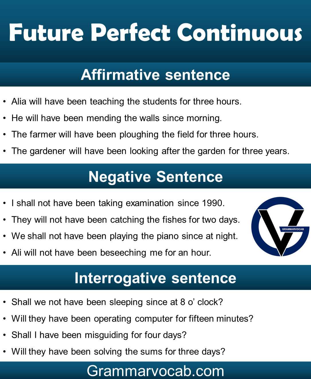 Future Perfect Continuous Tense Examples